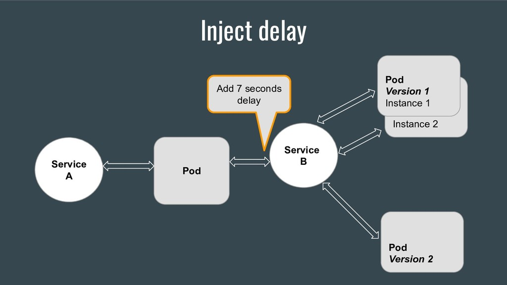 Inject delay Service A Service B Instance 2 Pod...