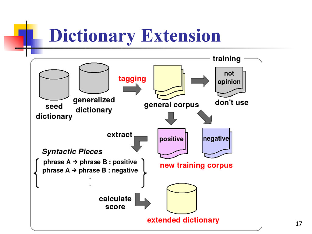 17 Dictionary Extension
