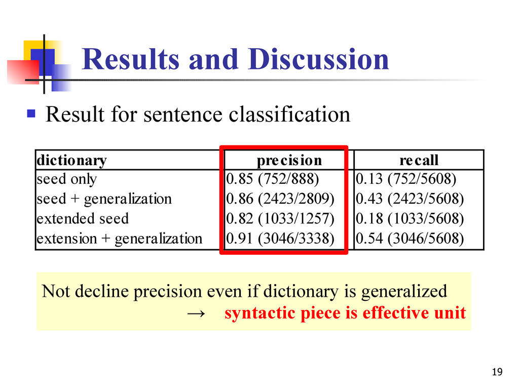 19 Results and Discussion  Result for sentence...