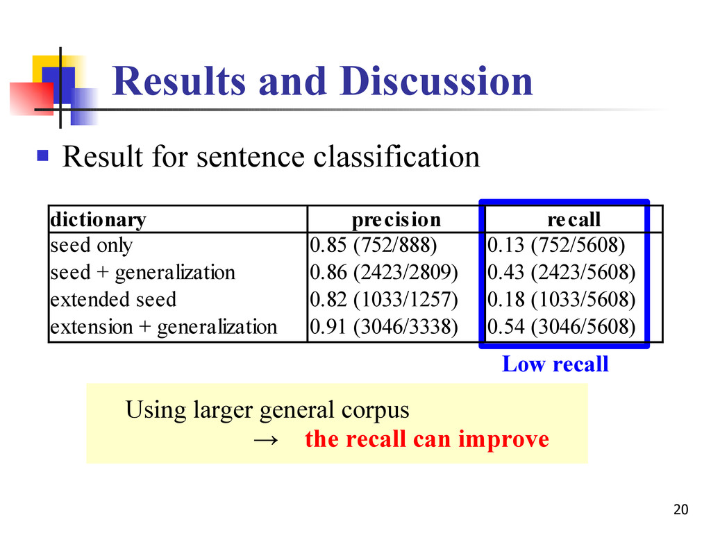 20 Results and Discussion  Result for sentence...