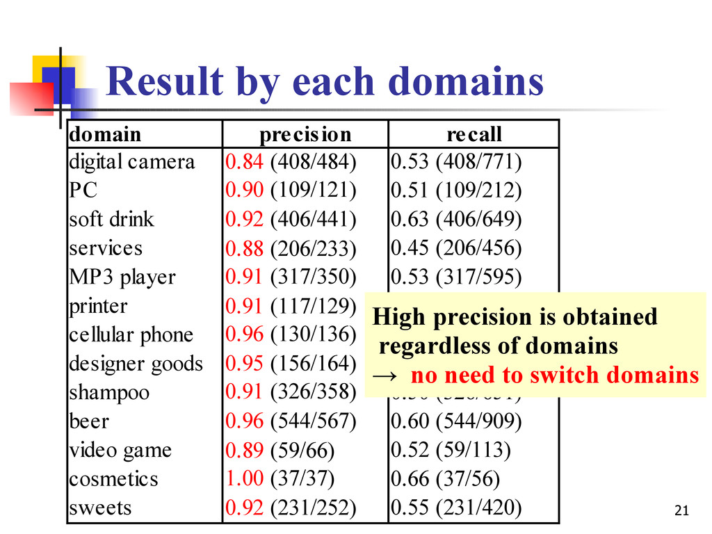 21 Result by each domains domain precision reca...