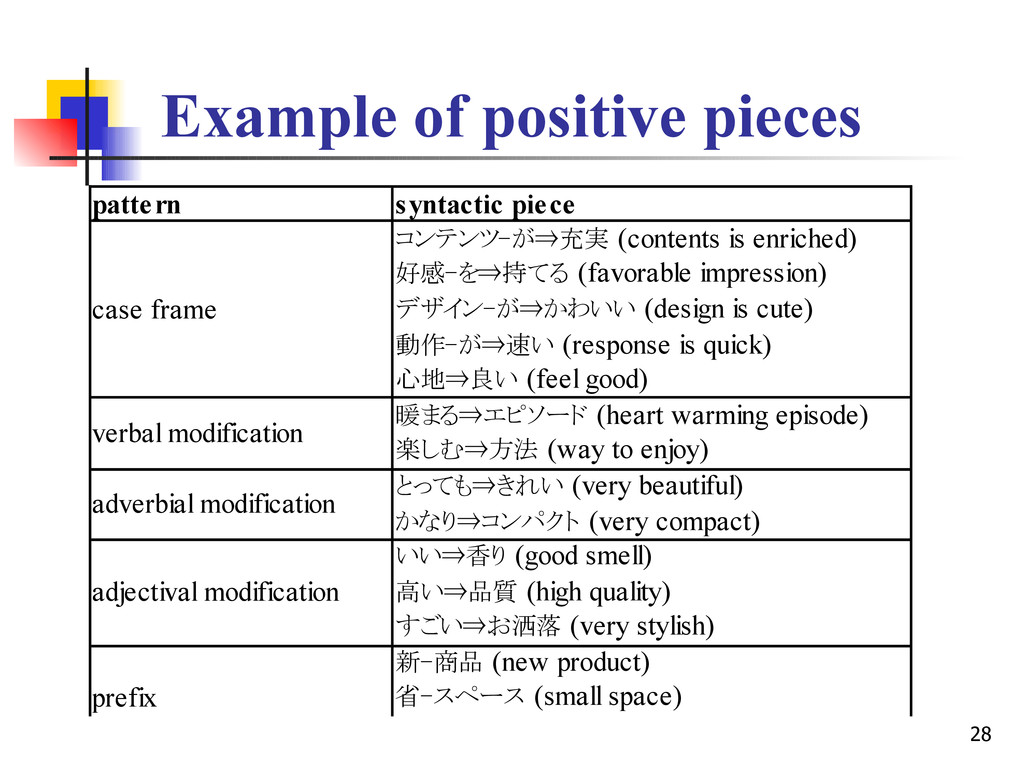 28 Example of positive pieces pattern syntactic...