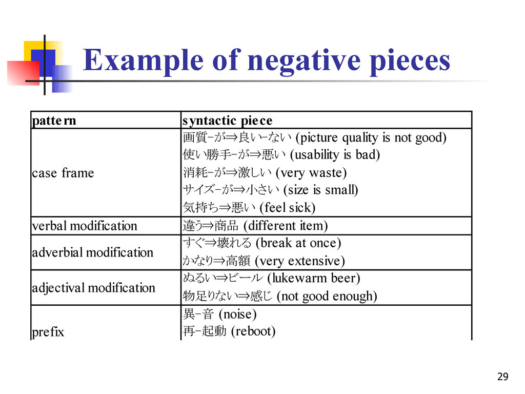29 Example of negative pieces pattern syntactic...