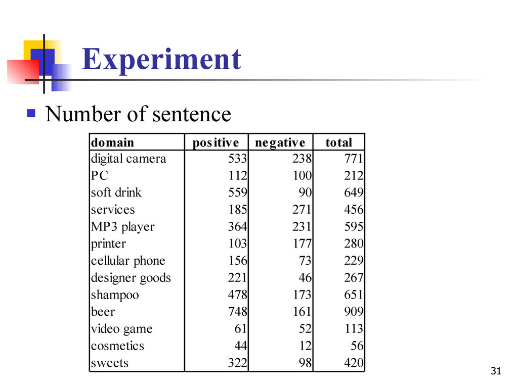 31 Experiment  Number of sentence domain posit...