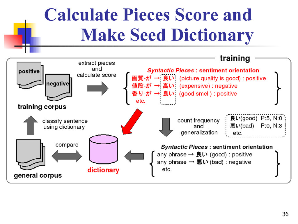 36 Calculate Pieces Score and Make Seed Diction...
