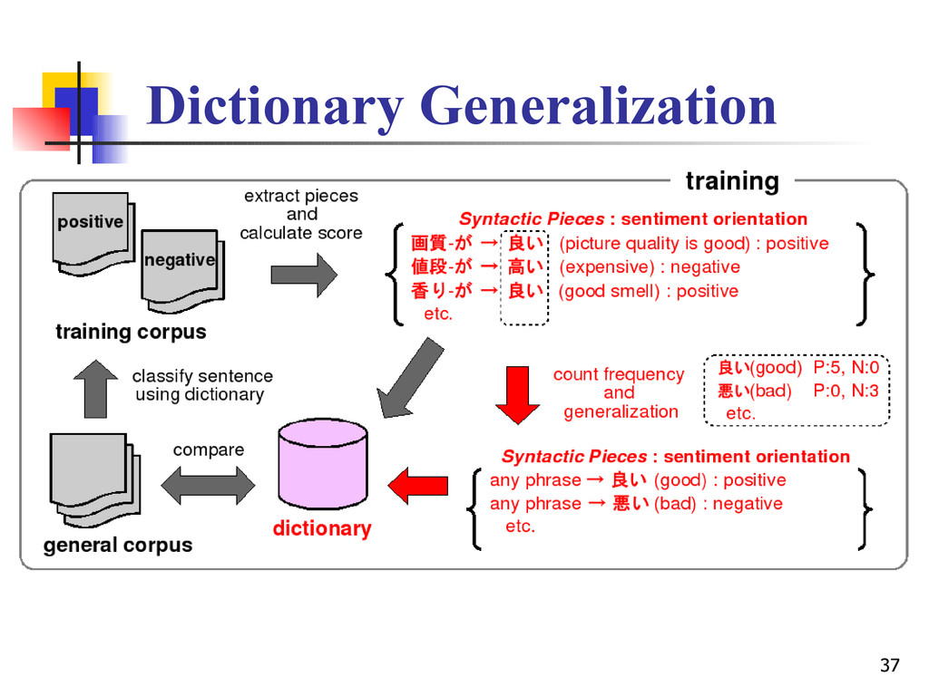 37 Dictionary Generalization