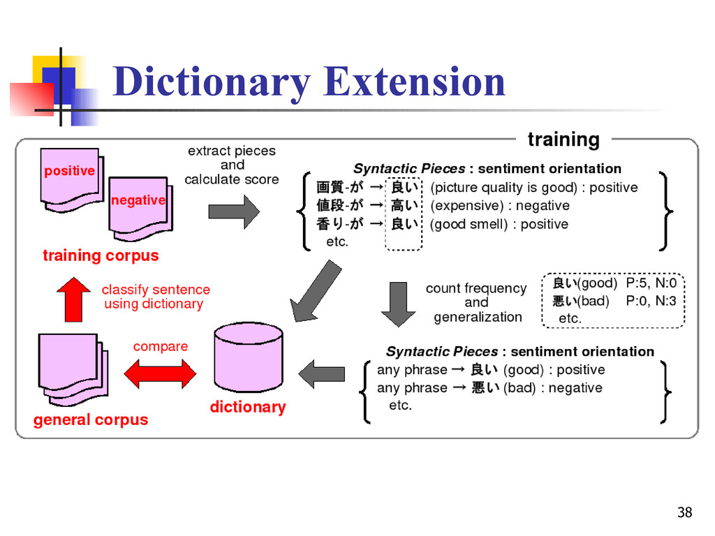 38 Dictionary Extension