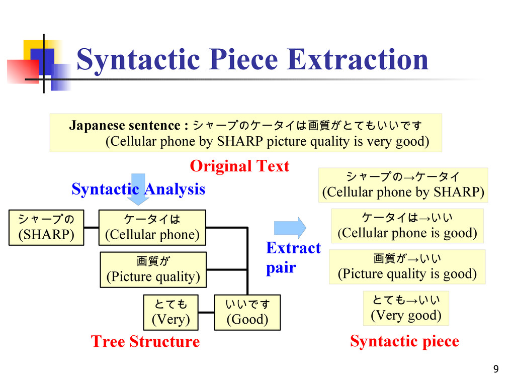 9 Syntactic Piece Extraction Japanese sentence ...
