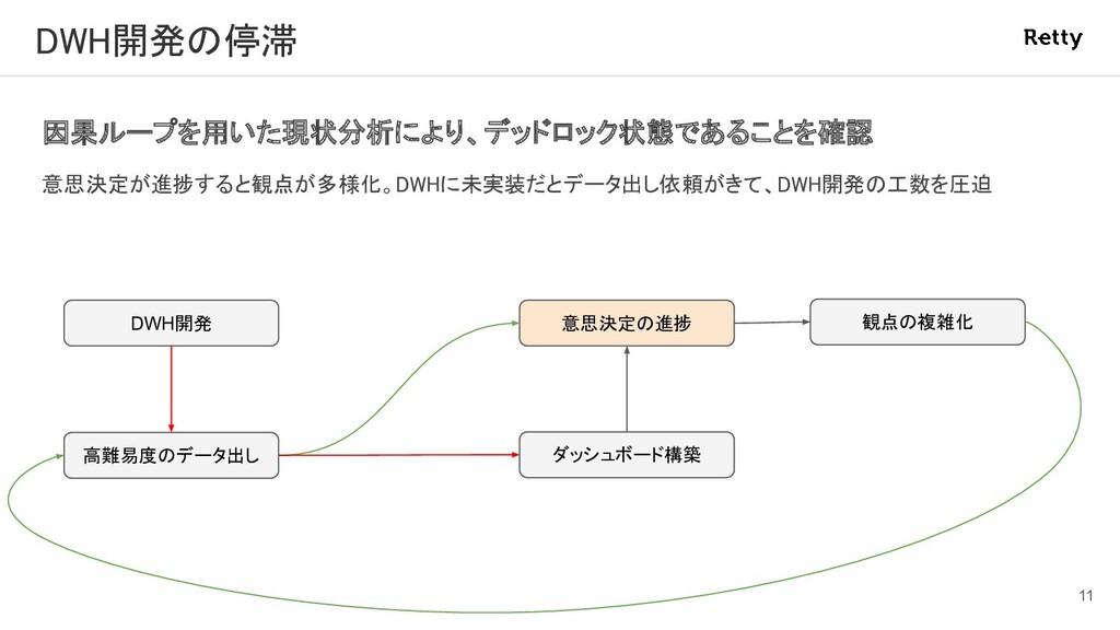 DWH開発の停滞 因果ループを用いた現状分析により、デッドロック状態であることを確認 意思...
