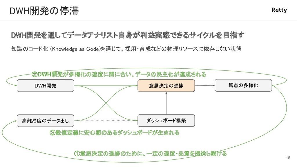 DWH開発の停滞 DWH開発を通してデータアナリスト自身が利益実感できるサイクルを目指す ...