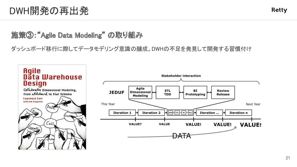 """DWH開発の再出発 施策③:""""Agile Data Modeling"""" の取り組み ダッシ..."""