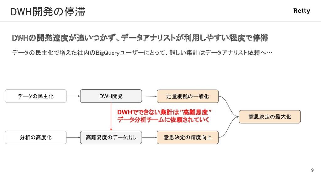 DWH開発の停滞 DWHの開発速度が追いつかず、データアナリストが利用しやすい程度で停滞 ...