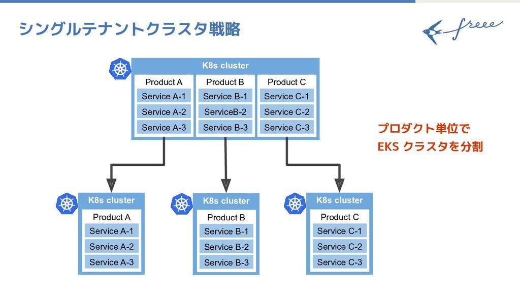 シングルテナントクラスタ戦略 K8s cluster Product A Service A-...