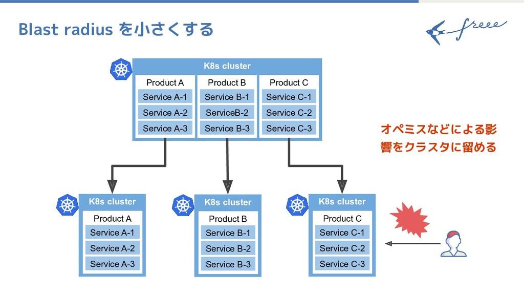 Blast radius を小さくする K8s cluster Product A Servi...