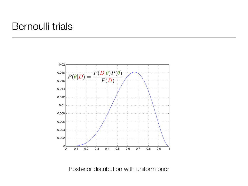 Bernoulli trials 0 0.1 0.2 0.3 0.4 0.5 0.6 0.7 ...