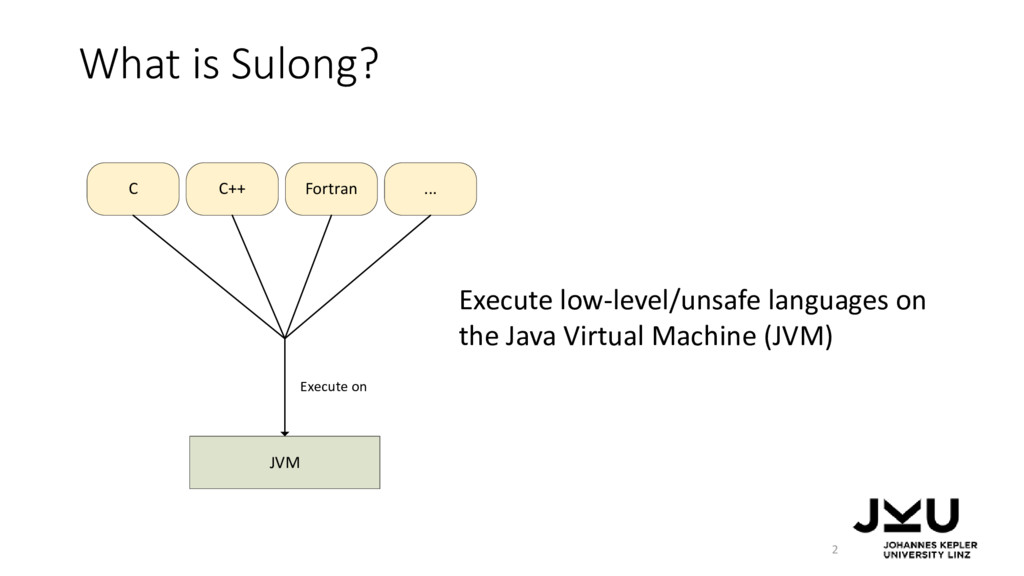 JVM C C++ Fortran ... Execute on What is Sulong...
