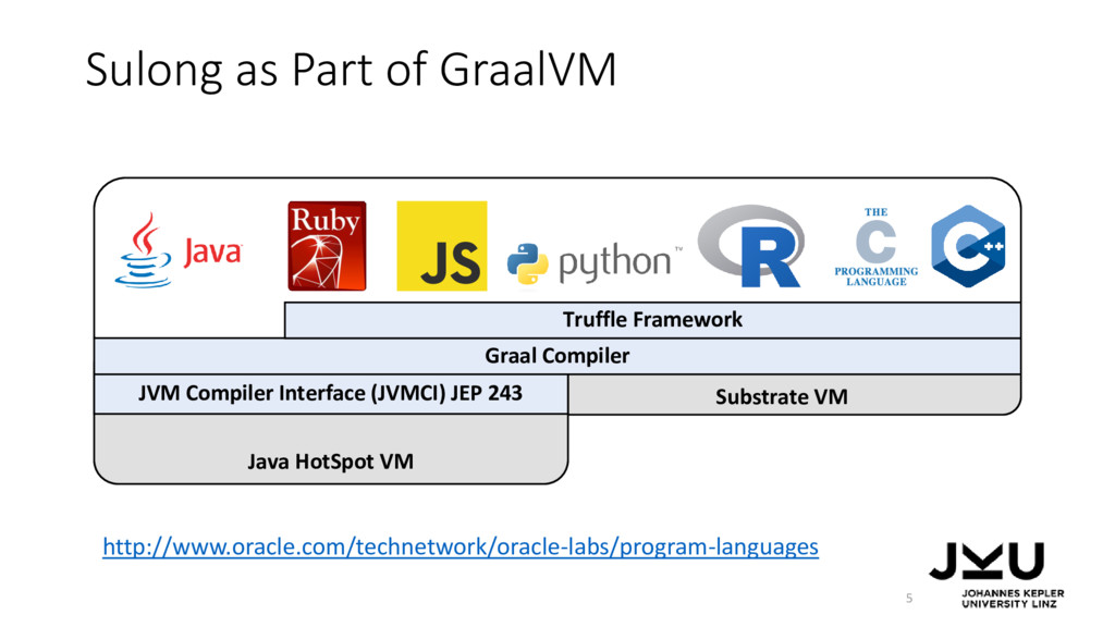 Sulong as Part of GraalVM 5 Substrate VM Java H...