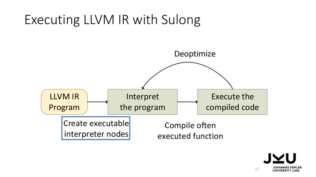 LLVM IR Program Interpret the program Execute t...