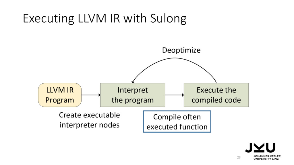 Executing LLVM IR with Sulong 23 LLVM IR Progra...