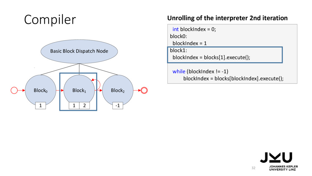 Block0 Block1 Block2 Basic Block Dispatch Node ...