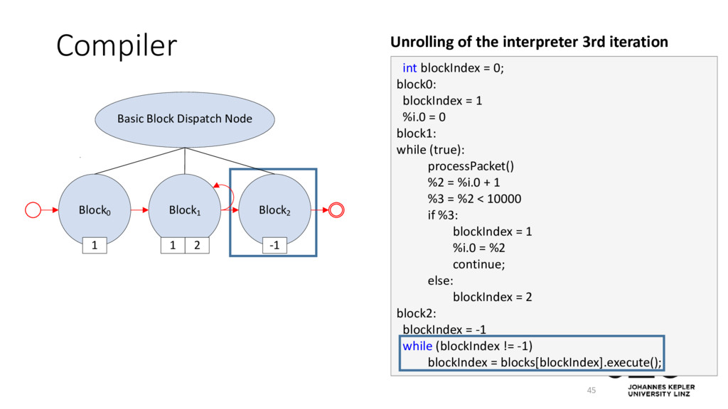 Compiler 45 int blockIndex = 0; block0: blockIn...