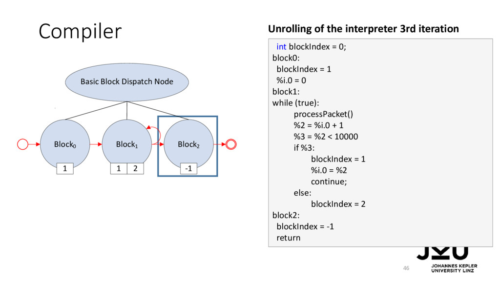 Compiler 46 int blockIndex = 0; block0: blockIn...