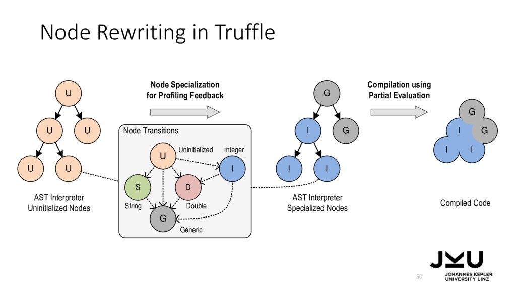 Node Rewriting in Truffle 50 U U U U U I I I G ...