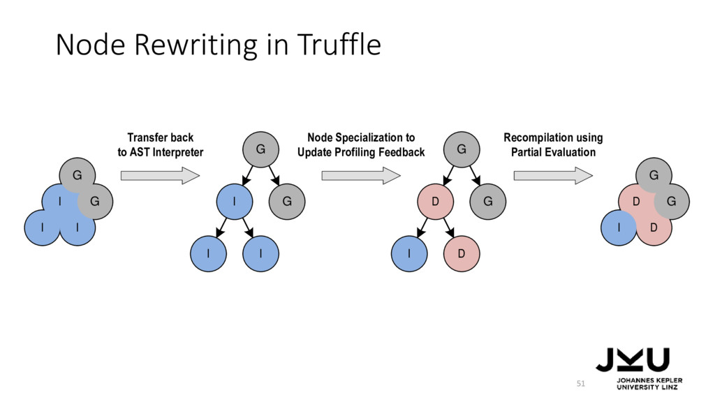 Node Rewriting in Truffle 51 I I I G G I I I G ...