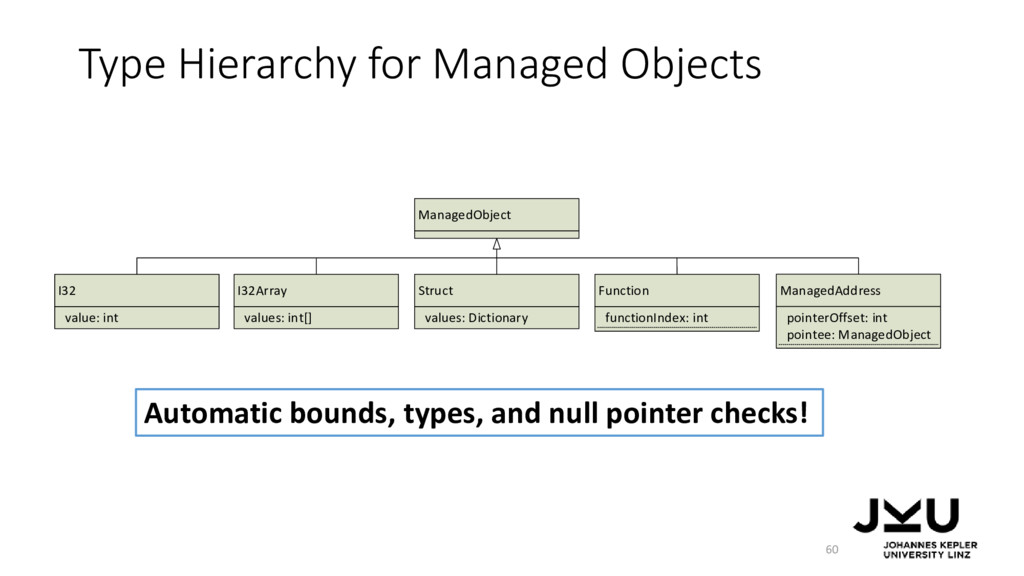 Type Hierarchy for Managed Objects 60 Automatic...