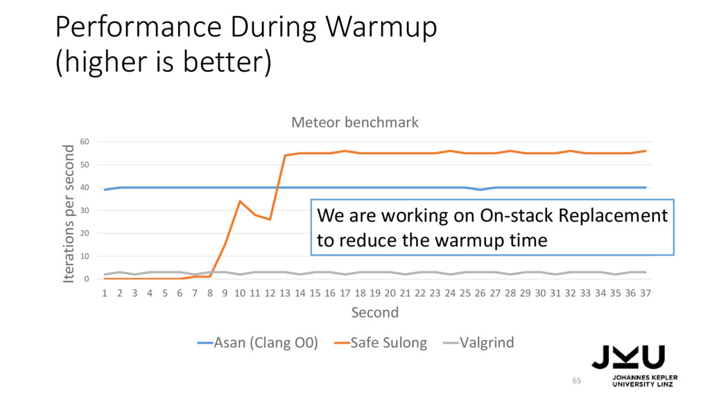 Performance During Warmup (higher is better) 65...