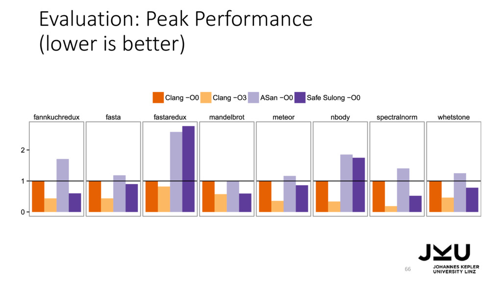 Evaluation: Peak Performance (lower is better) ...