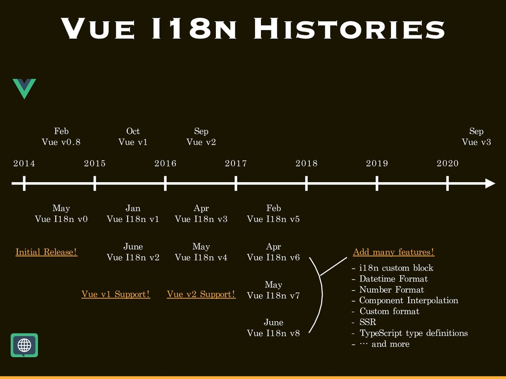 Vue I18n Histories 2015 2016 2014 2017 2018 201...