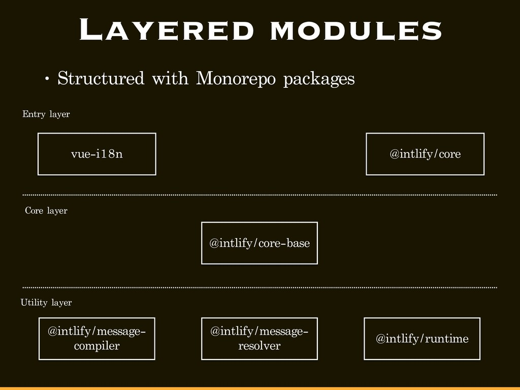 Layered modules • Structured with Monorepo pack...