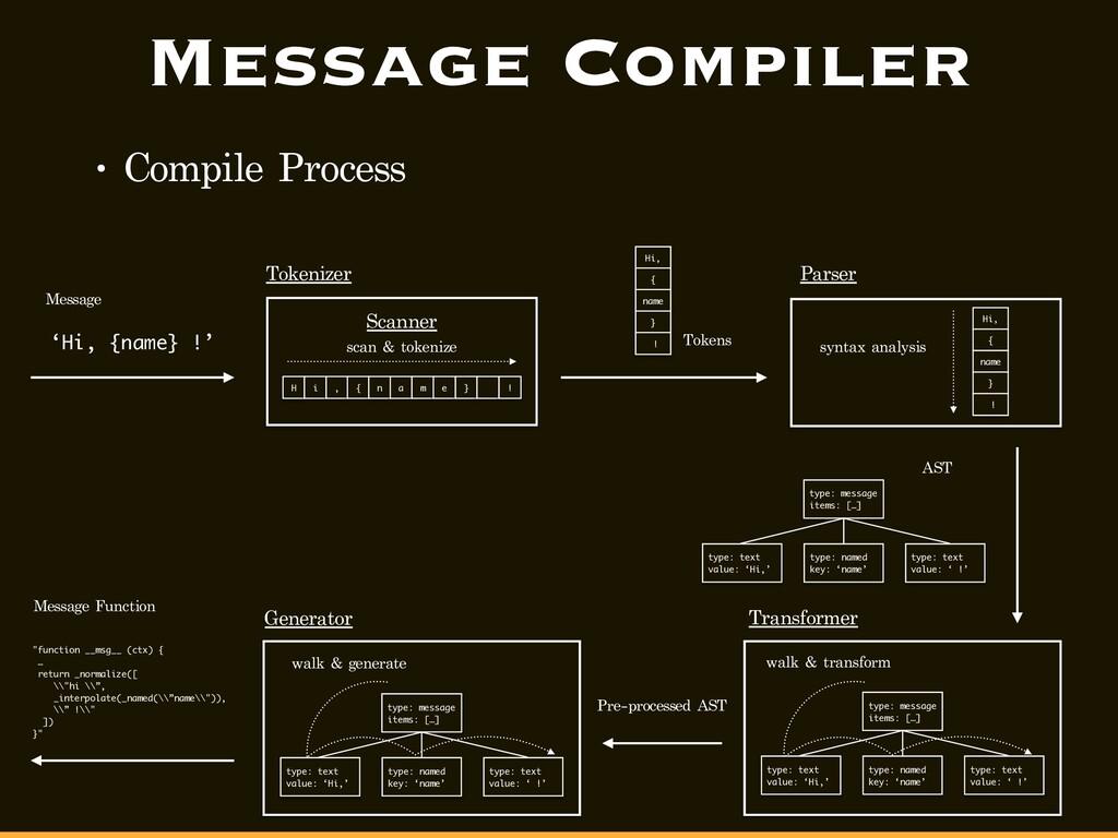 Message Compiler • Compile Process 'Hi, {name} ...
