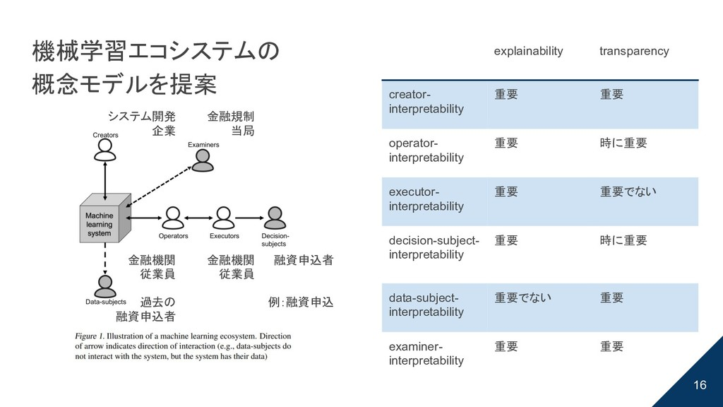 16 explainability transparency creator- interpr...