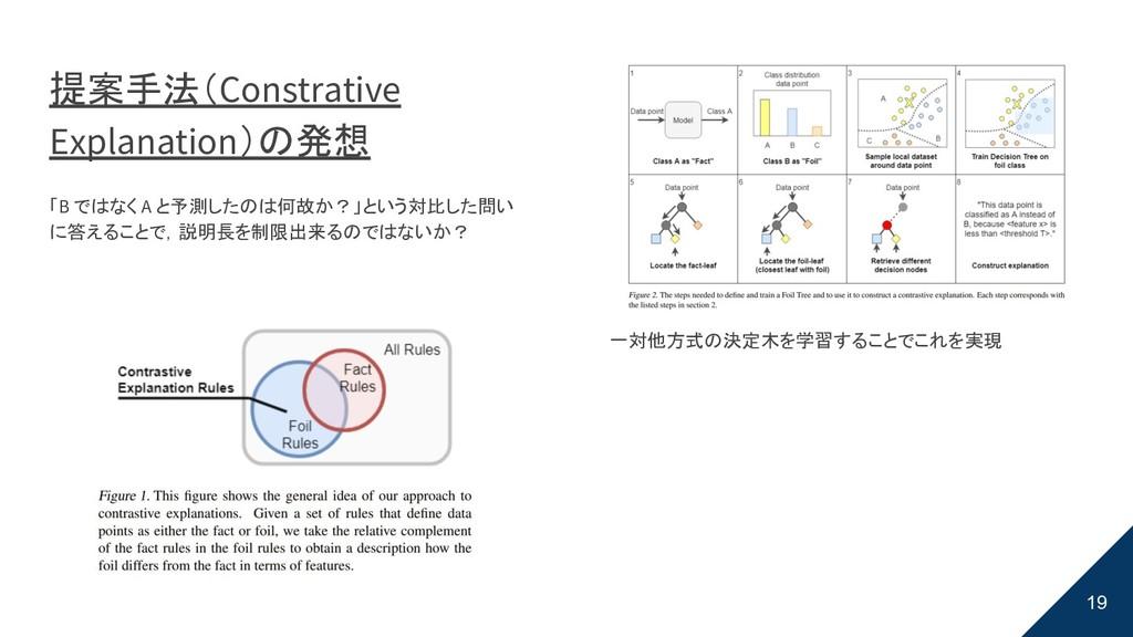 提案手法(Constrative Explanation)の発想 「B ではなく A と予測し...