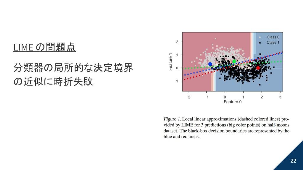 22 LIME の問題点 分類器の局所的な決定境界 の近似に時折失敗