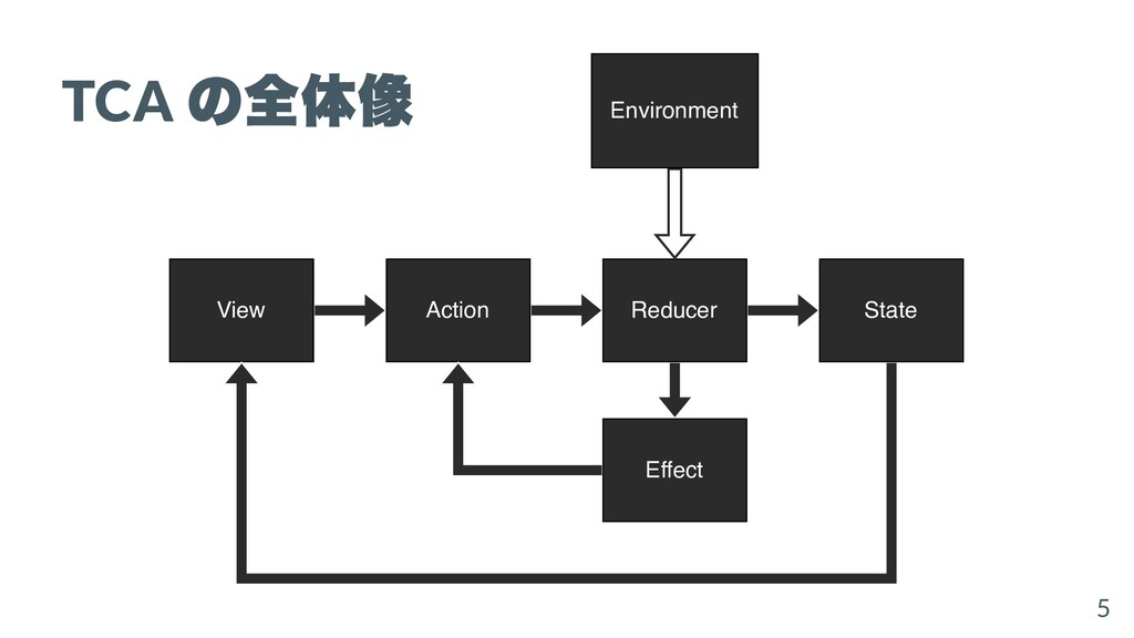 View Action Reducer State Effect Environment TC...