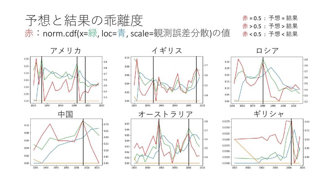 予想と結果の乖離度 赤:norm.cdf(x=緑, loc=青, scale=観測誤差分散)の...