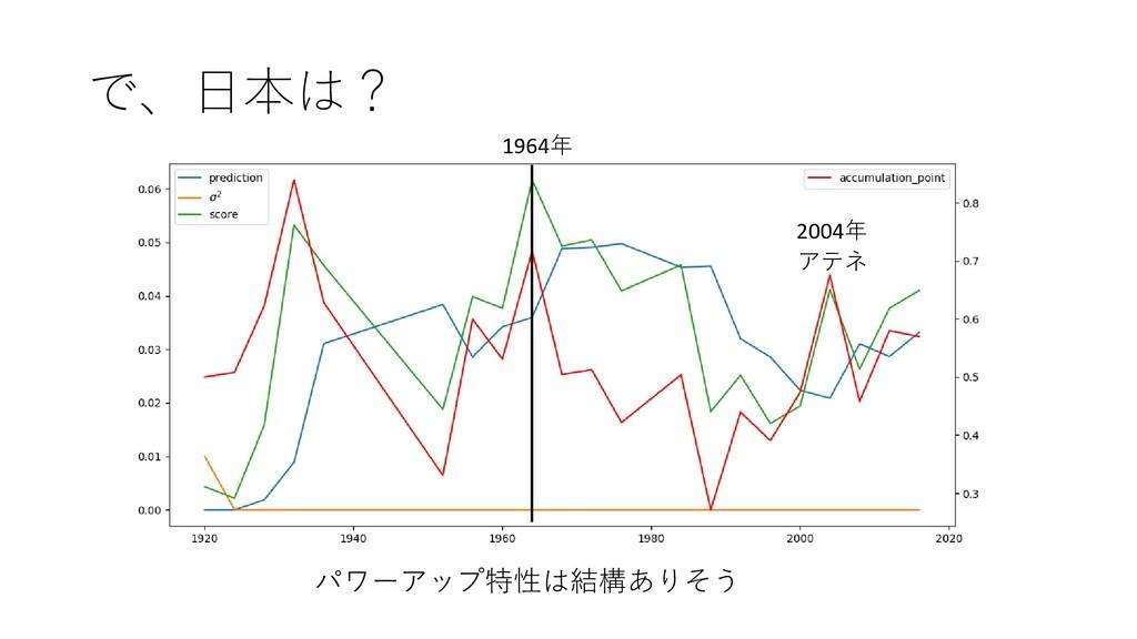で、日本は? パワーアップ特性は結構ありそう 1964年 2004年 アテネ