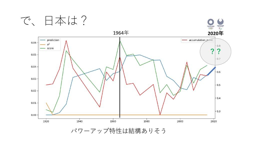 で、日本は? パワーアップ特性は結構ありそう 1964年 ?? 2020年