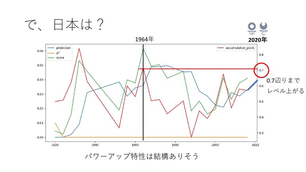 で、日本は? パワーアップ特性は結構ありそう 1964年 2020年 0.7辺りまで レベル上...