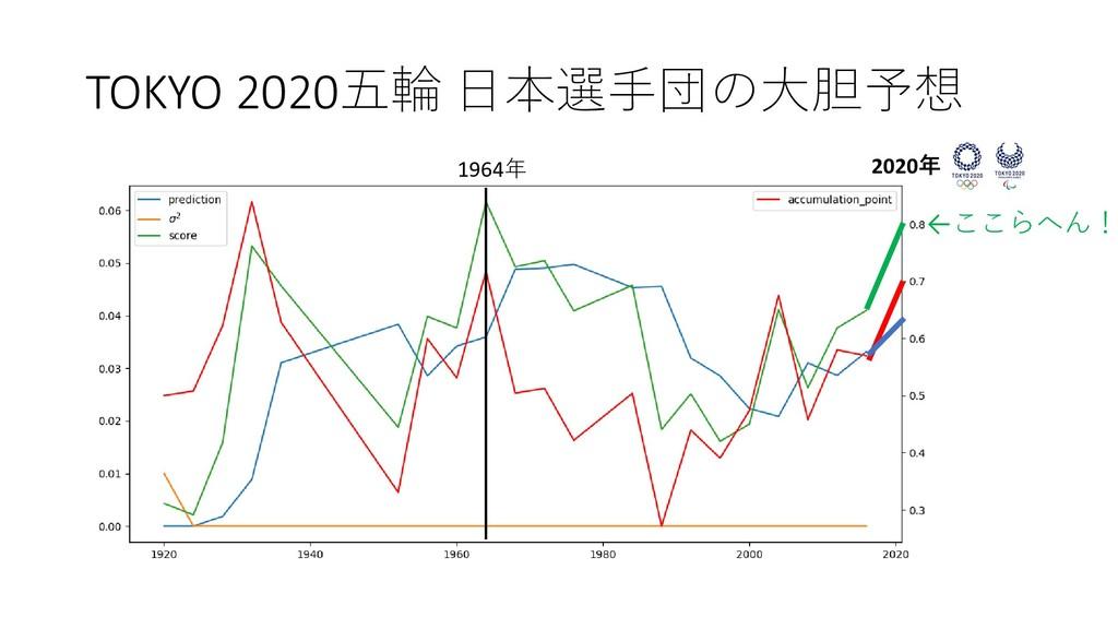 TOKYO 2020五輪 日本選手団の大胆予想 1964年 2020年 ←ここらへん!