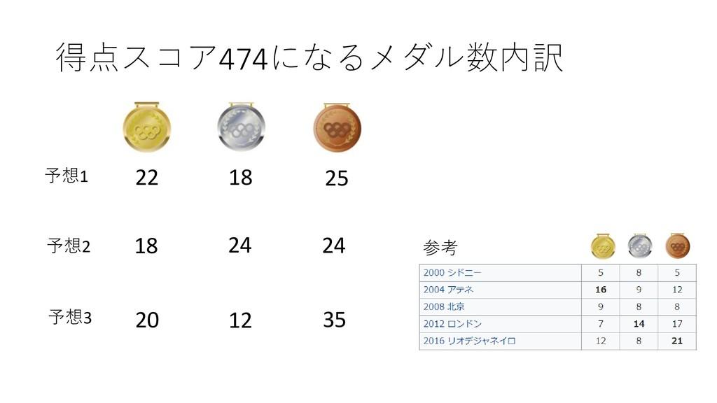 得点スコア474になるメダル数内訳 18 22 25 12 20 35 24 24 18 参考...