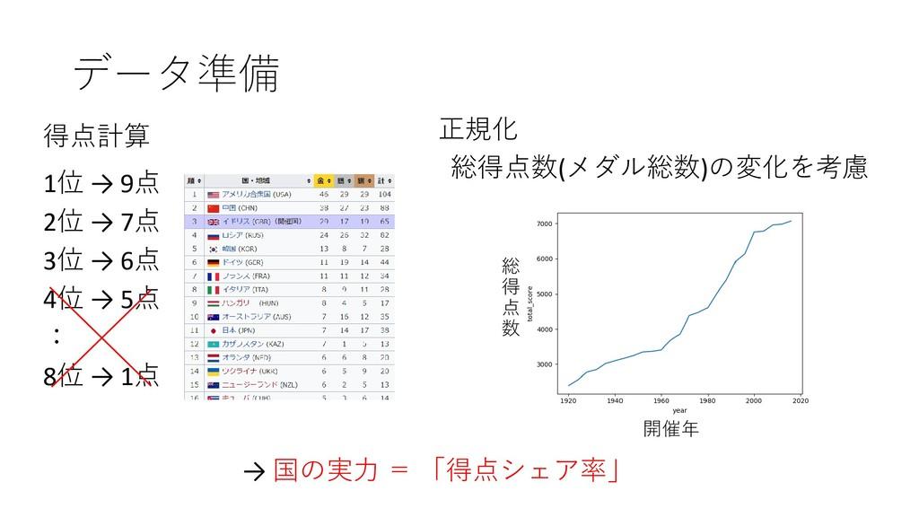 データ準備 1位 → 9点 2位 → 7点 3位 → 6点 4位 → 5点 : 8位 → 1点...