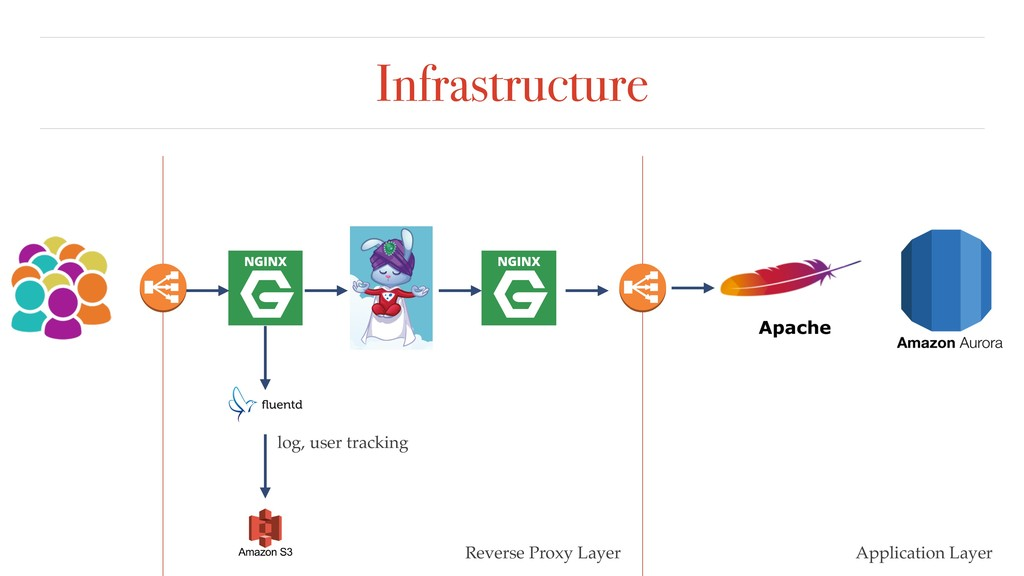 Infrastructure Reverse Proxy Layer Application ...