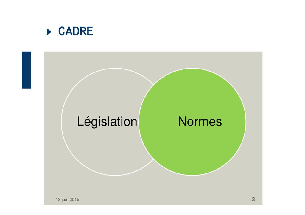 CADRE Législation Normes 18 juin 2015 3