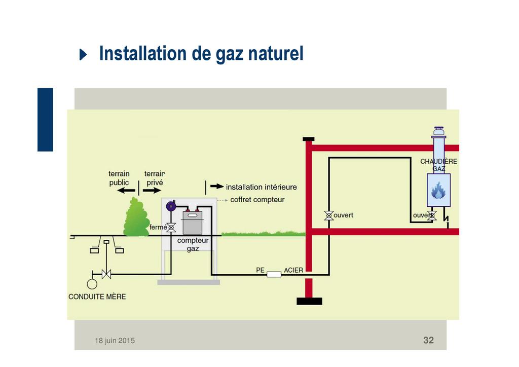 Installation de gaz naturel 18 juin 2015 32