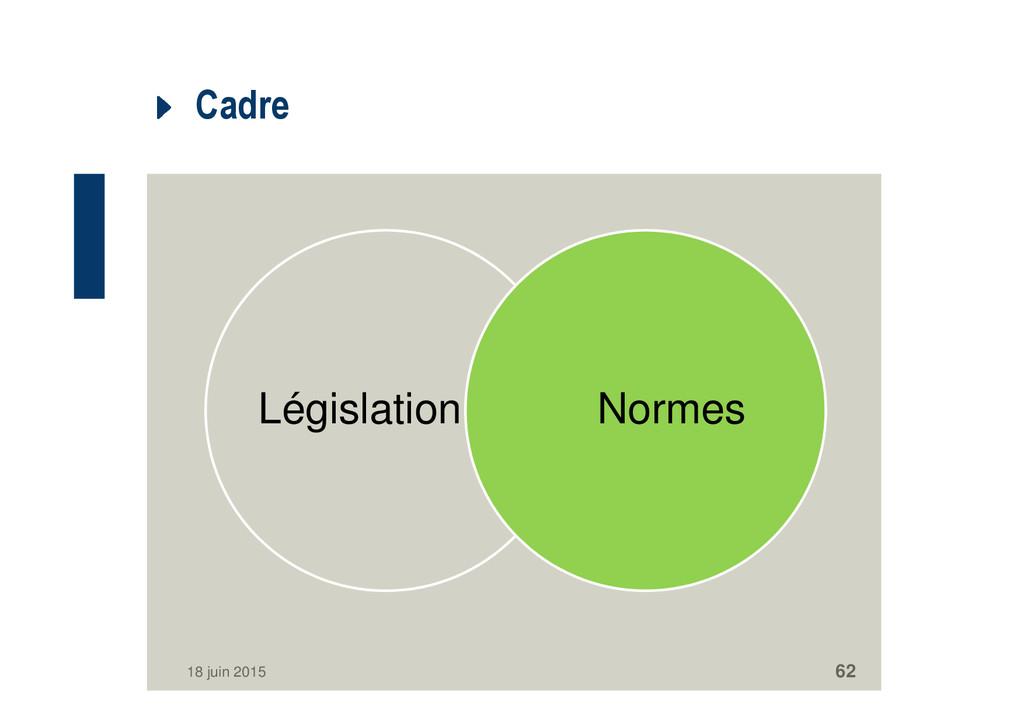 Cadre Législation Normes 18 juin 2015 62