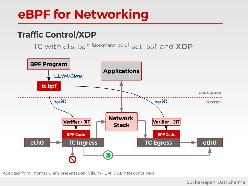 eBPF for Networking Suchakrapani Datt Sharma BP...